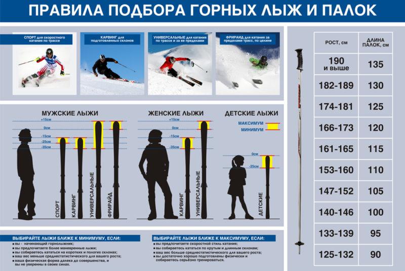 правила подбора горных лыж и палок